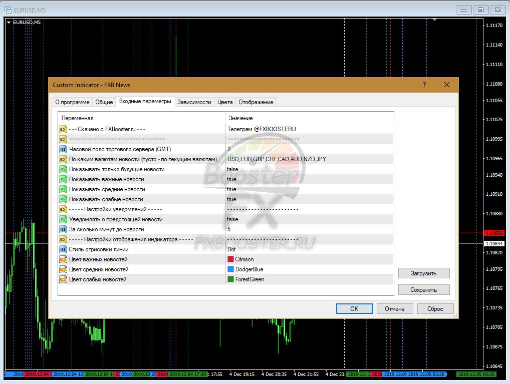 Настройка индикатора экономических новостей FXB News на графике в MetaTrader4