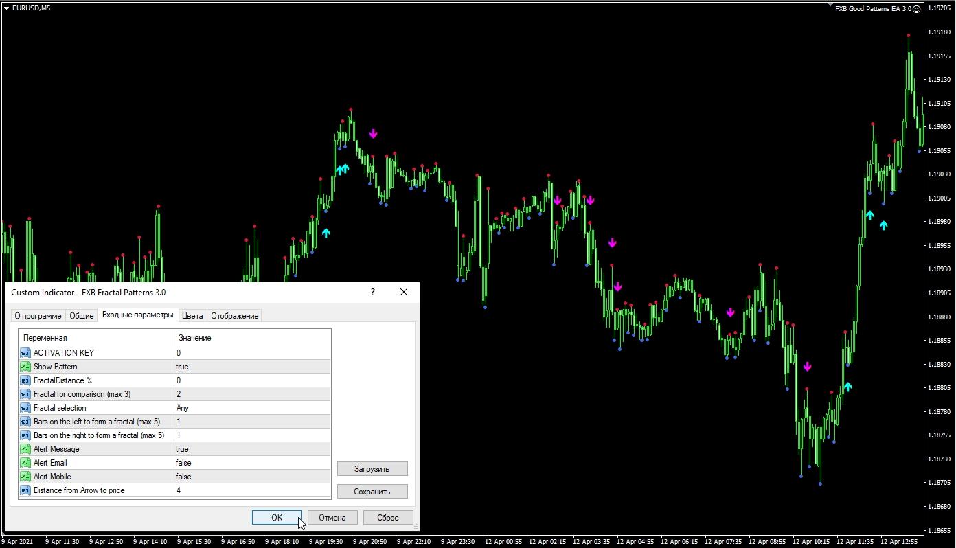 Индикатор FXB Fractal Patterns